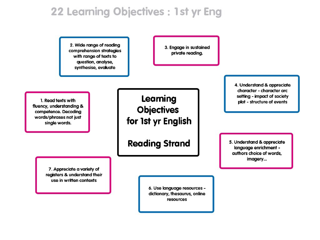 reading learning outcomes Learning outcomes additional outcomes transferable skills assessable learning outcomes as given on the module description students should be able to: tackle unseen problems and devise strategies for solving them make predictions and guesstimates based on sound scientific knowledge or data organise themselves and team members to communicate in appropriate ways or through appropriate media.