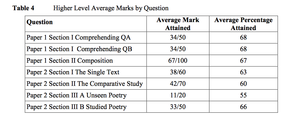 Average marks per question