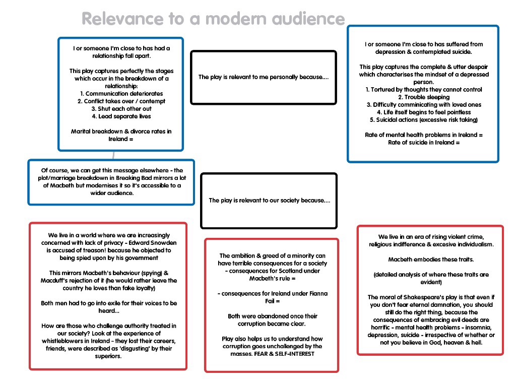 relevance of shakespeare s macbeth net relevance of shakespeare s macbeth