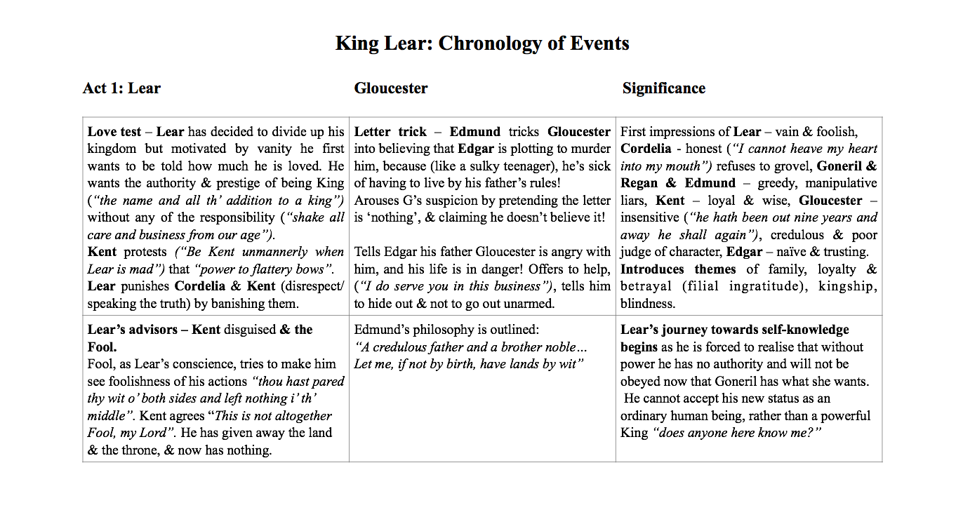 king lear loyalty King lear was first printed in 1608 this initial printing is now referred to as the first quarto shakespeare's use of doubling appears throughout king lear for example, kent's true loyalty to the.