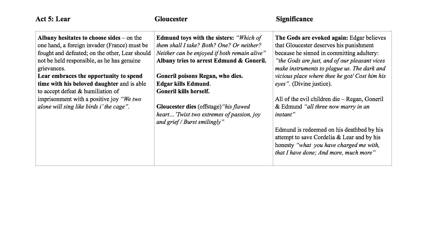 king lear act 5 outline Literature network » william shakespeare » king lear » summary act 4 about william shakespeare text summary act 1 scene i act 1 scene ii  summary act 5 .